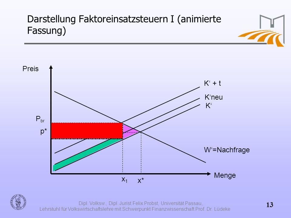 Darstellung Faktoreinsatzsteuern I (animierte Fassung)