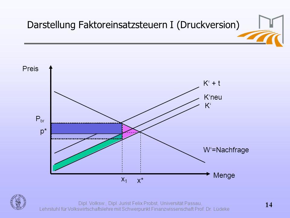 Darstellung Faktoreinsatzsteuern I (Druckversion)