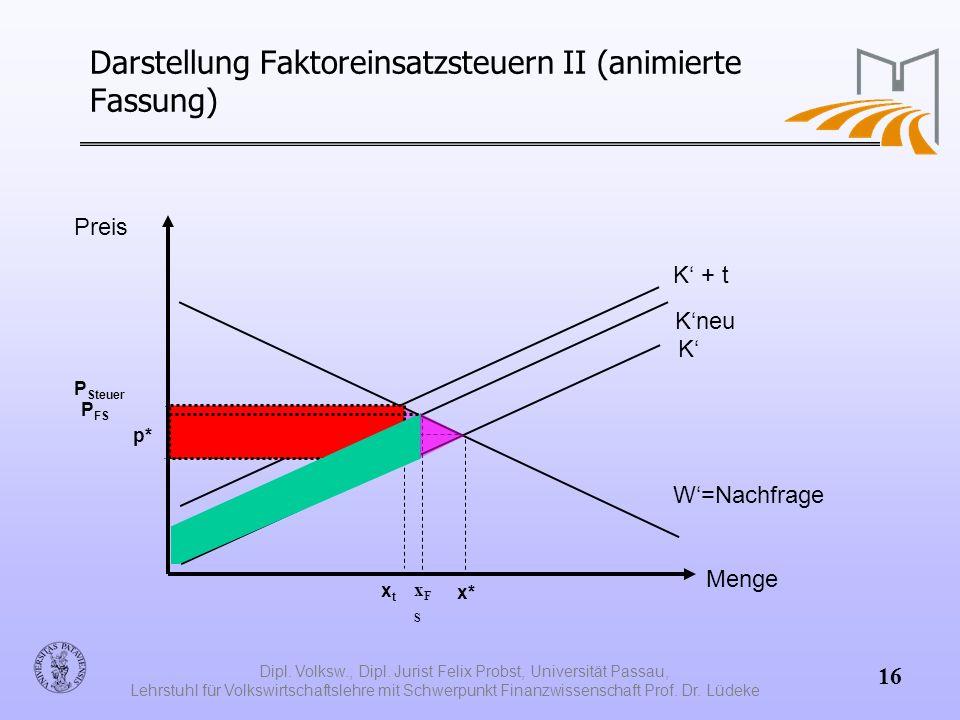 Darstellung Faktoreinsatzsteuern II (animierte Fassung)