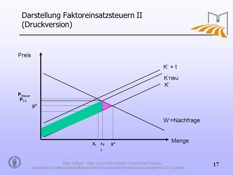 Darstellung Faktoreinsatzsteuern II (Druckversion)
