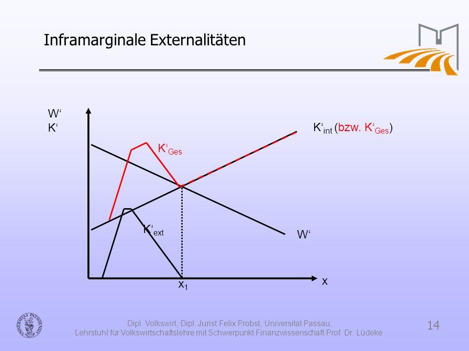 Inframarginale Externalitäten