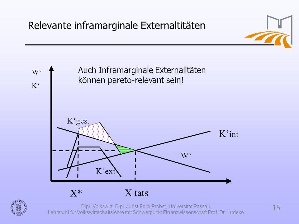 Relevante inframarginale Externaltitäten