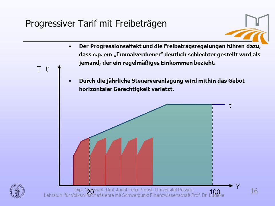 Progressiver Tarif mit Freibeträgen