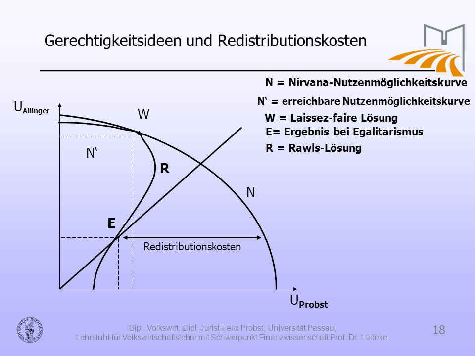 Gerechtigkeitsideen und Redistributionskosten