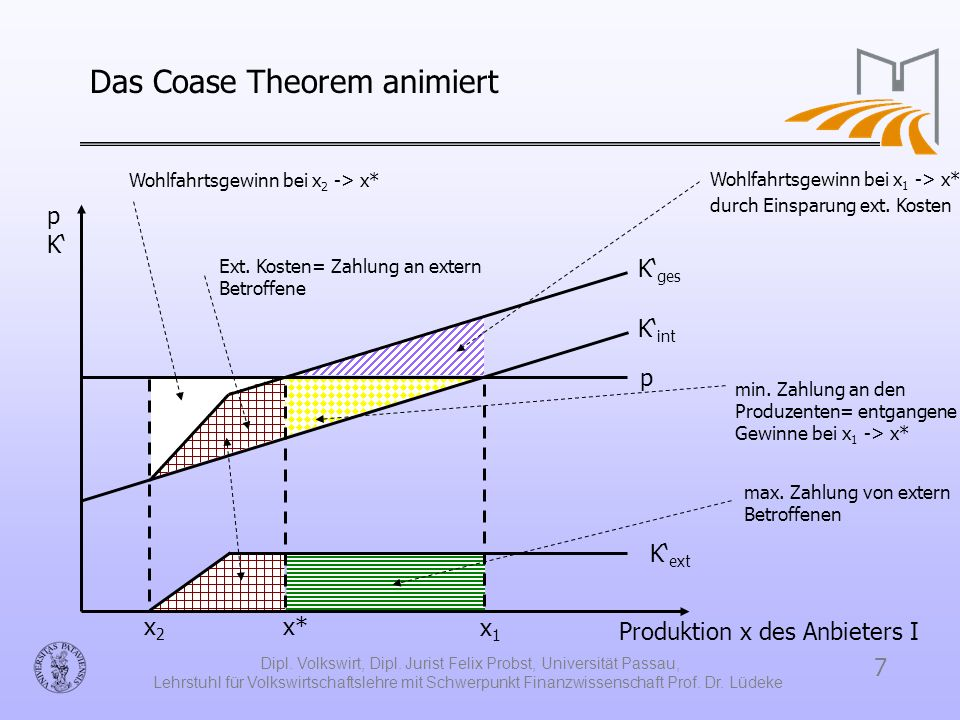 Das Coase Theorem animiert