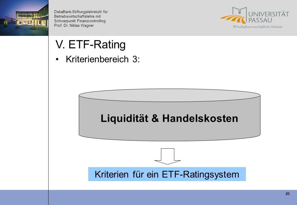 Liquidität & Handelskosten