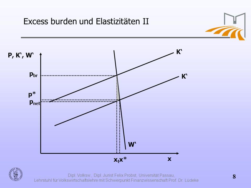 Excess burden und Elastizitäten II