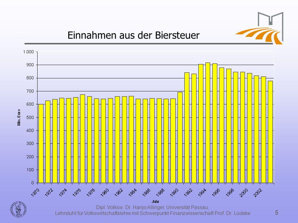 Einnahmen aus der Biersteuer