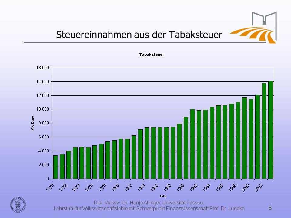 Steuereinnahmen aus der Tabaksteuer