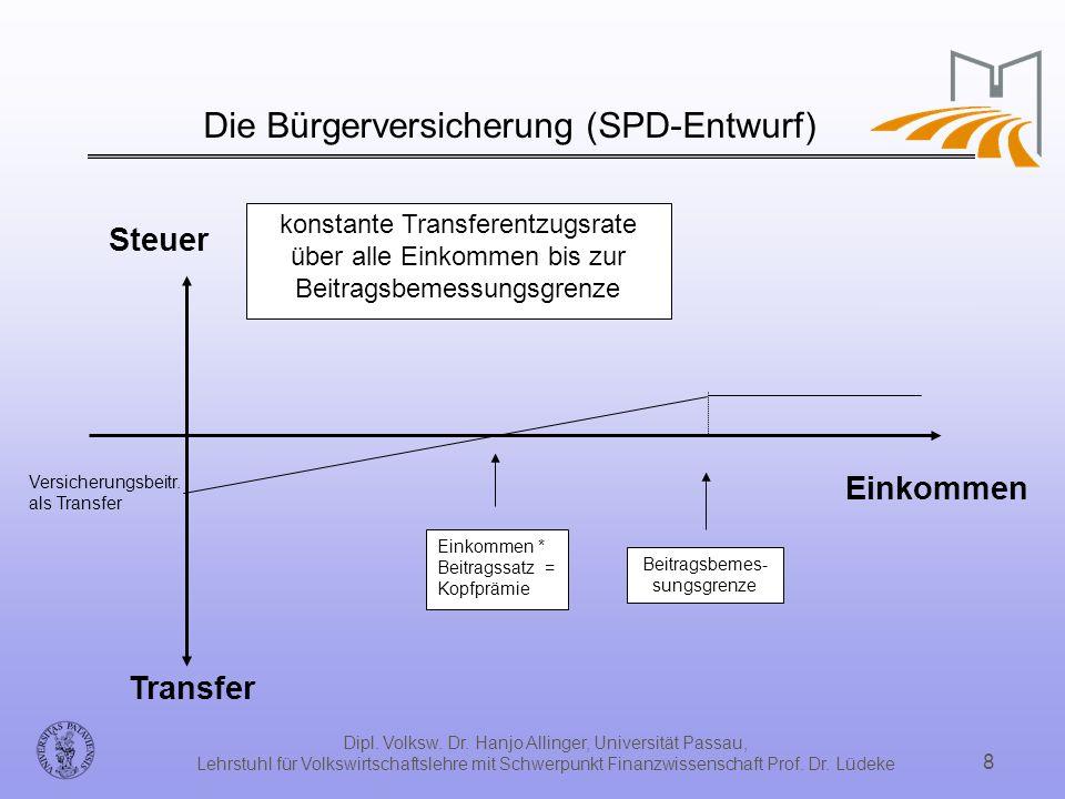 Die Bürgerversicherung (SPD-Entwurf)