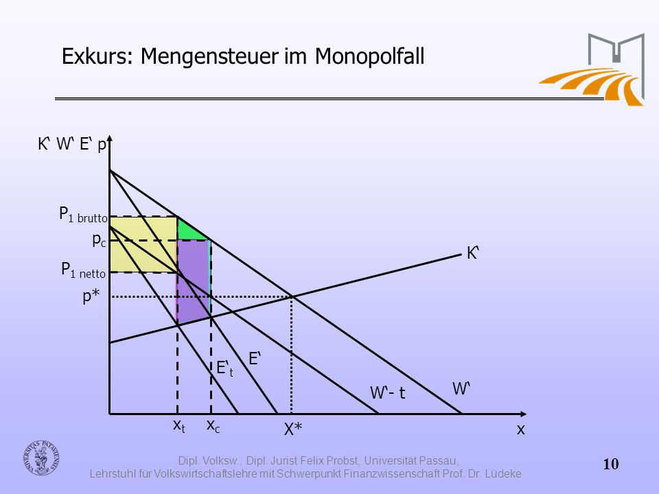 Exkurs: Mengensteuer im Monopolfall