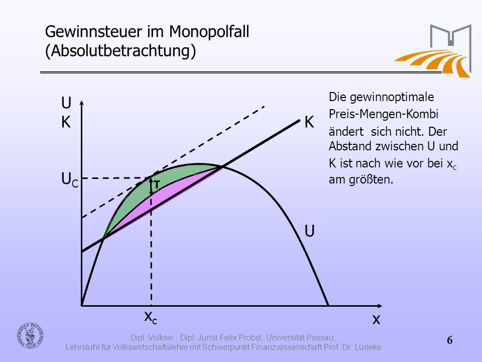 Gewinnsteuer im Monopolfall (Absolutbetrachtung)