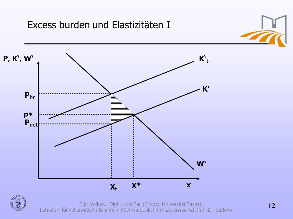 Excess burden und Elastizitäten I