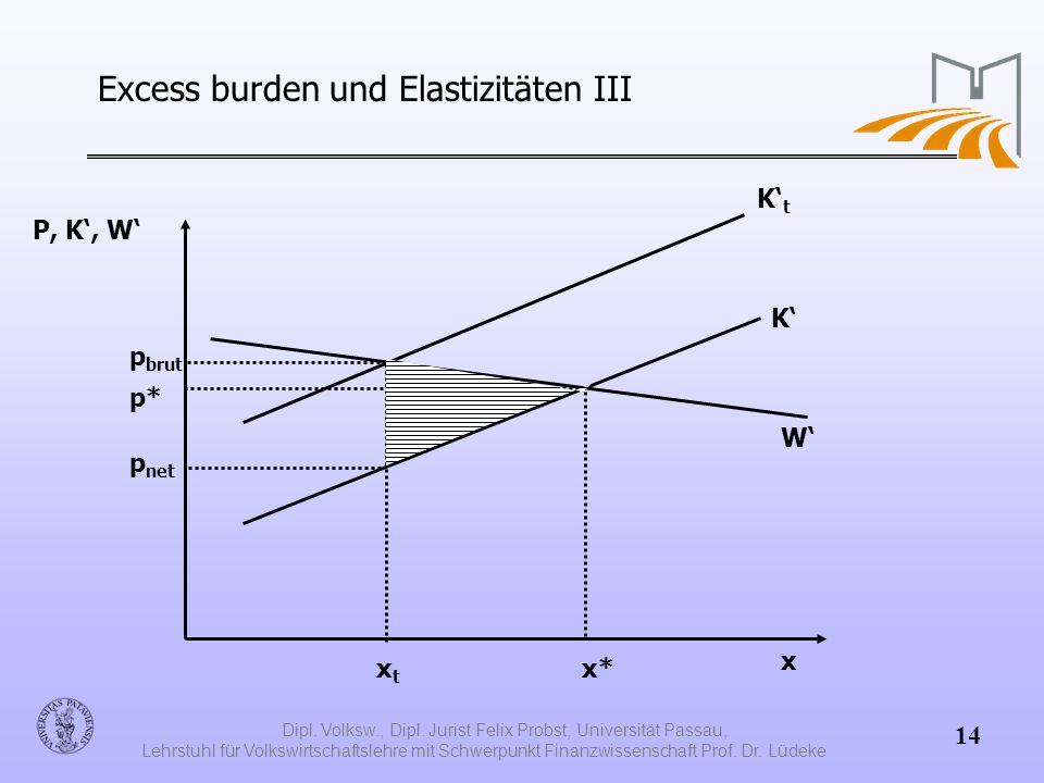 Excess burden und Elastizitäten III