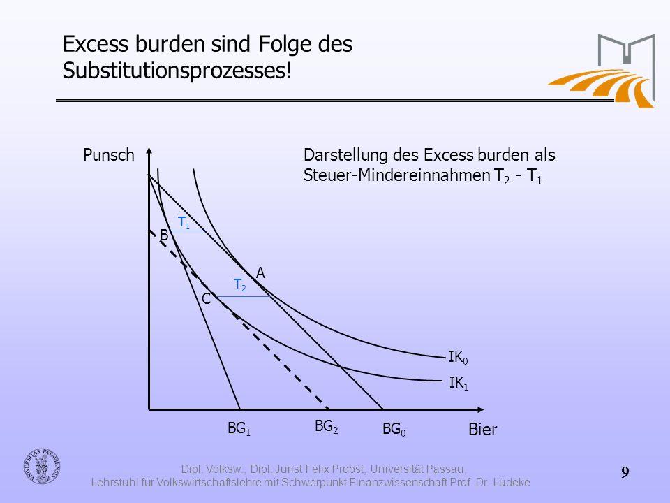 Excess burden sind Folge des Substitutionsprozesses!