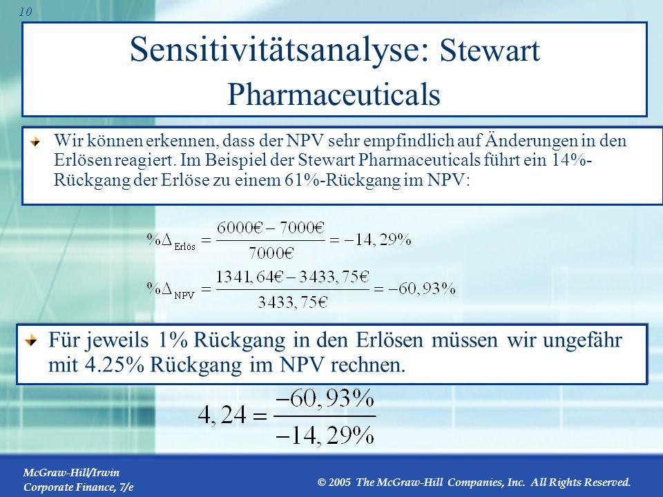 Sensitivitätsanalyse: Stewart Pharmaceuticals