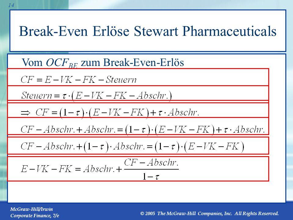 Break-Even Erlöse Stewart Pharmaceuticals