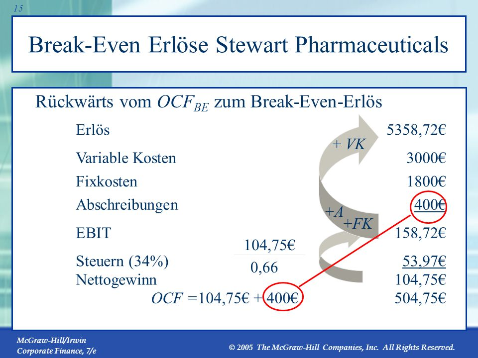 Break-Even Erlöse Stewart Pharmaceuticals
