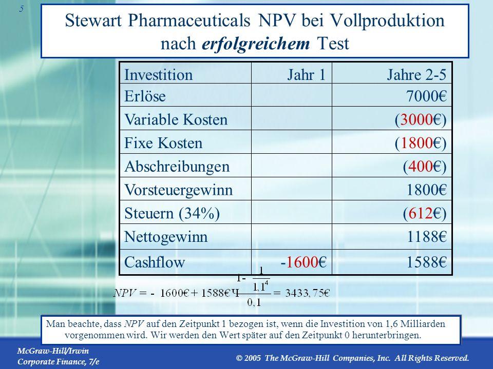 Stewart Pharmaceuticals NPV bei Vollproduktion nach erfolgreichem Test