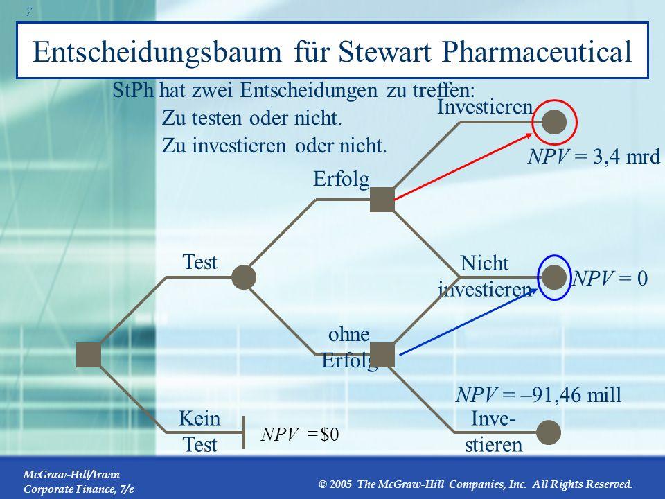 Entscheidungsbaum für Stewart Pharmaceutical
