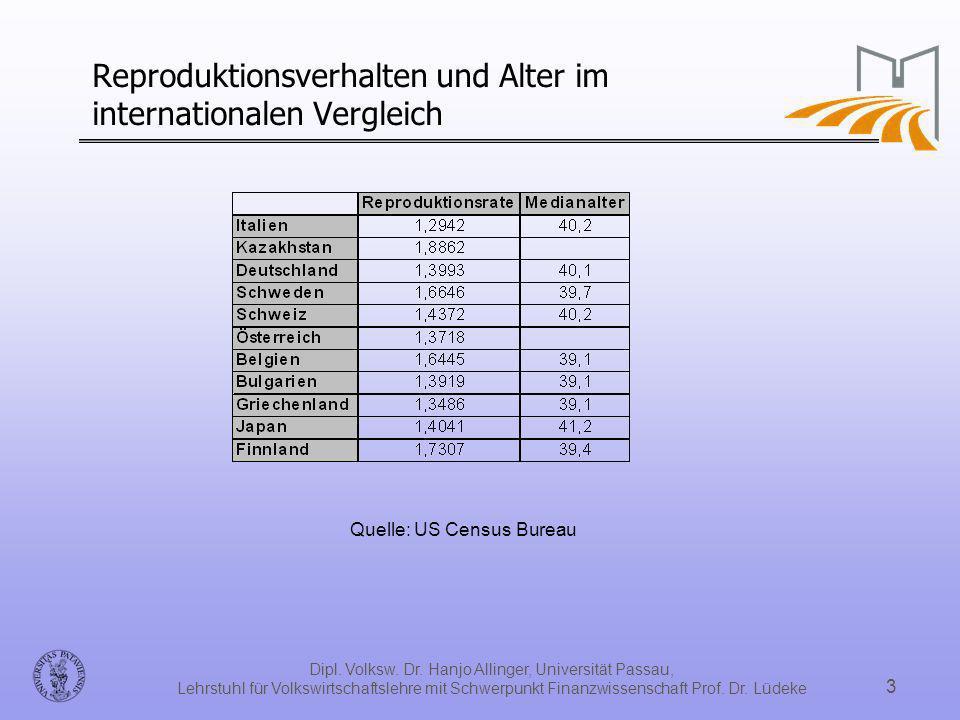 Reproduktionsverhalten und Alter im internationalen Vergleich
