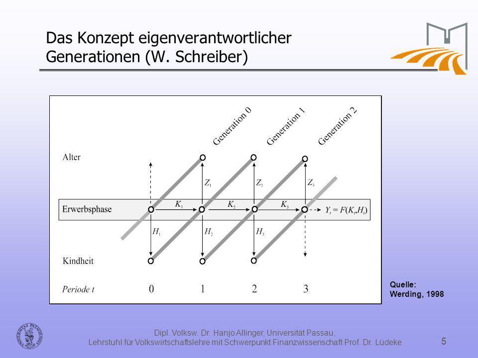Das Konzept eigenverantwortlicher Generationen (W. Schreiber)