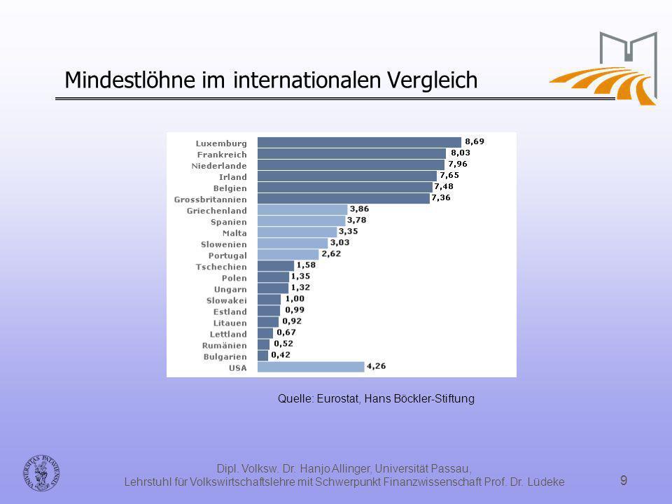 Mindestlöhne im internationalen Vergleich