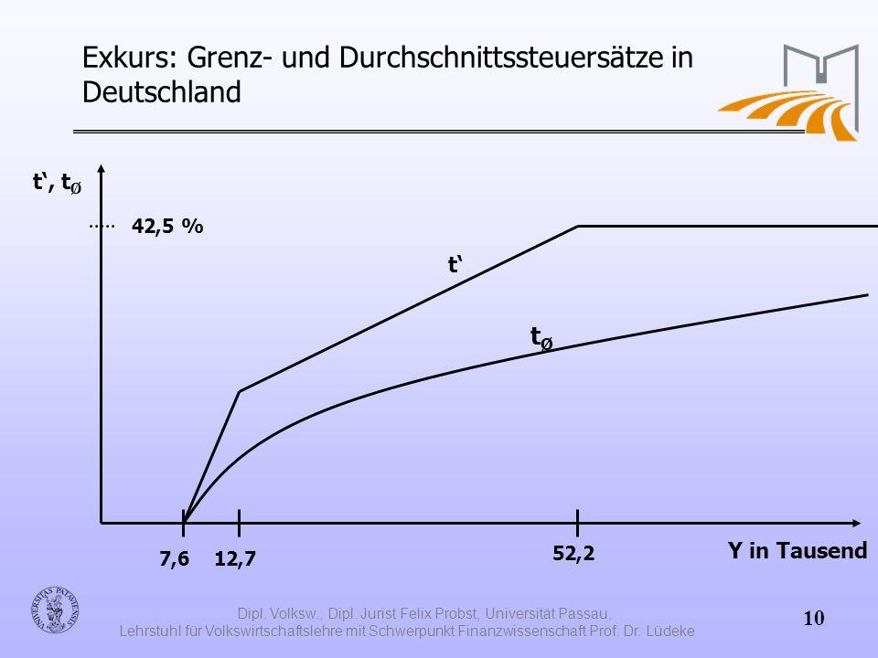 Exkurs: Grenz- und Durchschnittssteuersätze in Deutschland