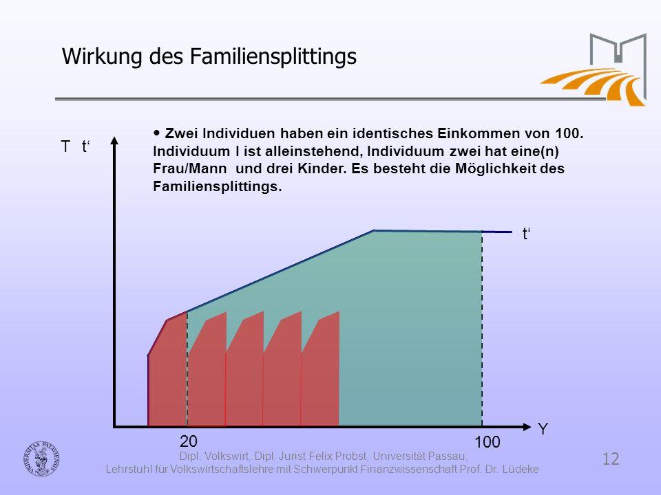 Wirkung des Familiensplittings