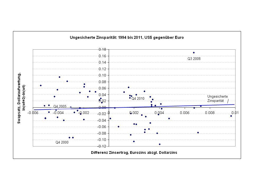 Q3 2008 Ungesicherte Zinsparität Q4 2010 Q4 2005 Q4 2000