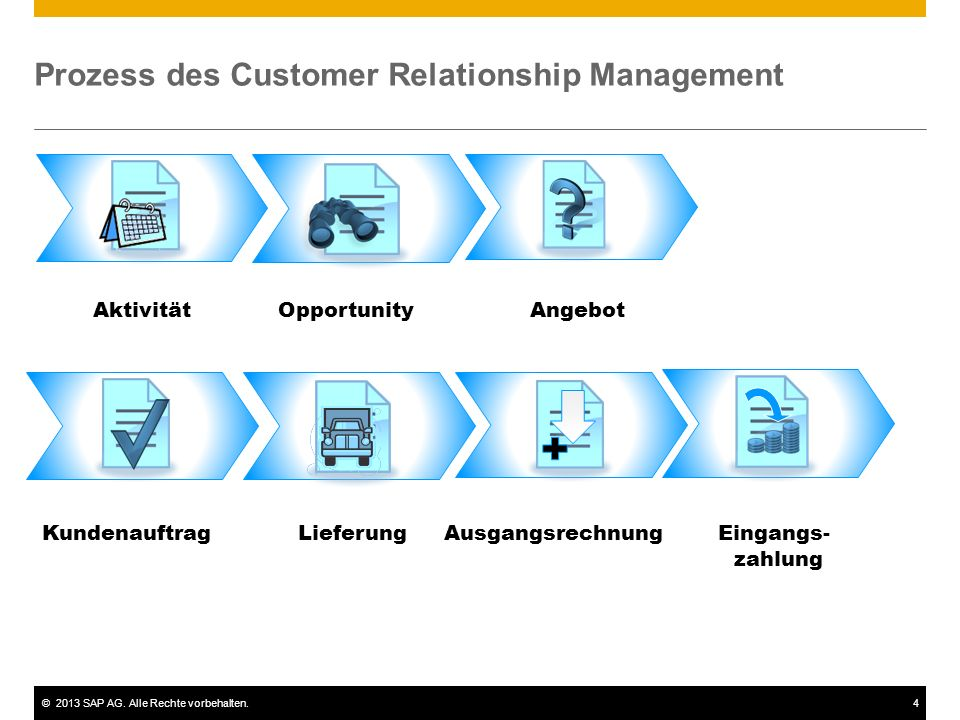 Prozess des Customer Relationship Management