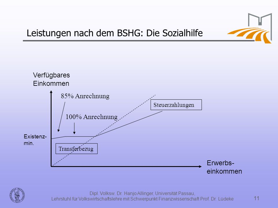 Leistungen nach dem BSHG: Die Sozialhilfe