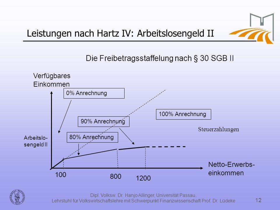 Leistungen nach Hartz IV: Arbeitslosengeld II