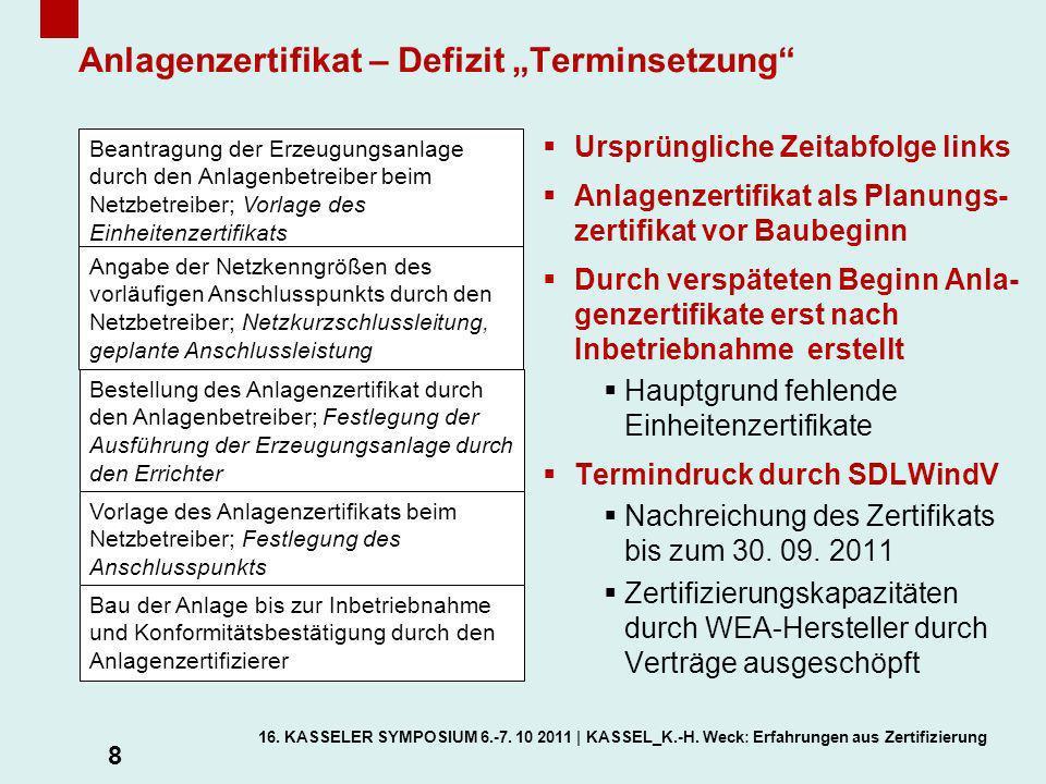 """Anlagenzertifikat – Defizit """"Terminsetzung"""