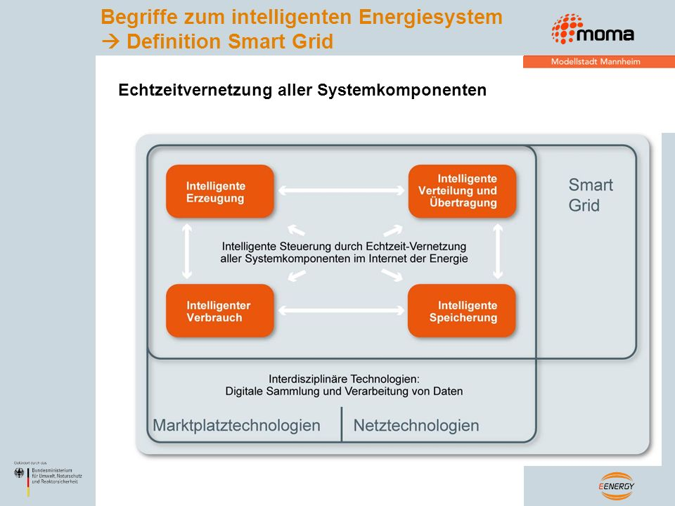 Begriffe zum intelligenten Energiesystem  Definition Smart Grid