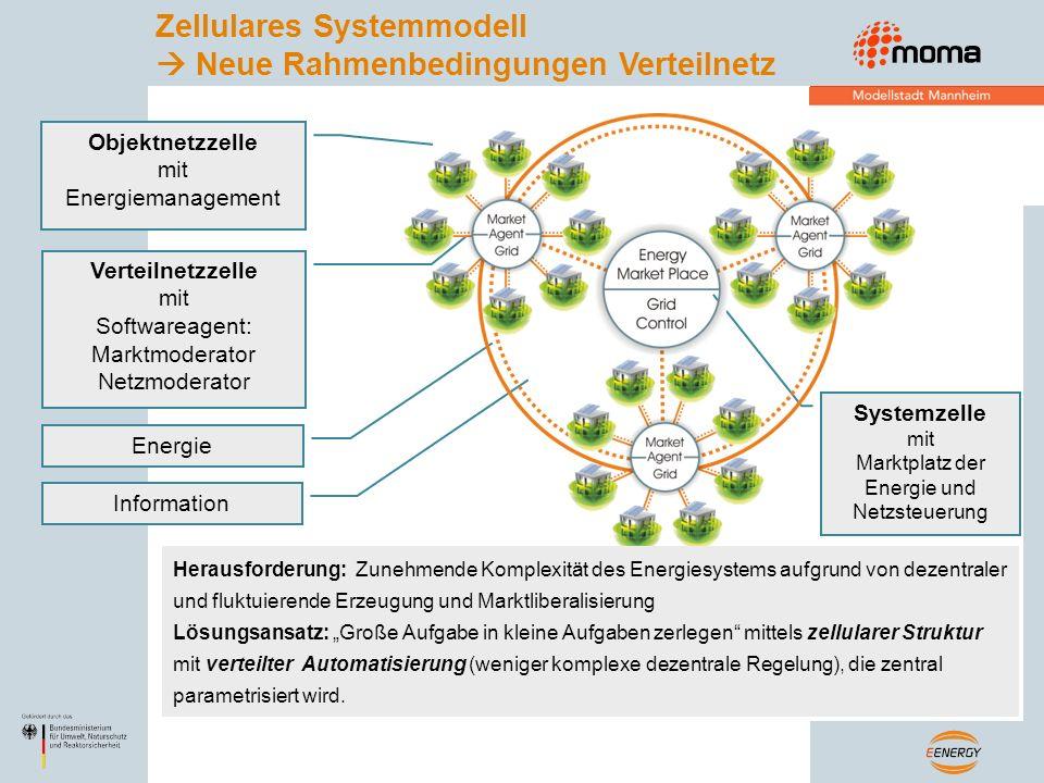 Marktplatz der Energie und Netzsteuerung