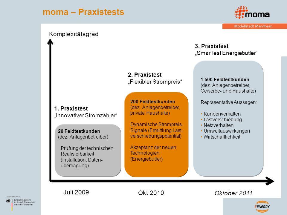 moma – Praxistests Komplexitätsgrad Juli 2009 Okt 2010 Oktober 2011