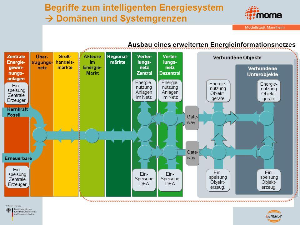 Ausbau eines erweiterten Energieinformationsnetzes