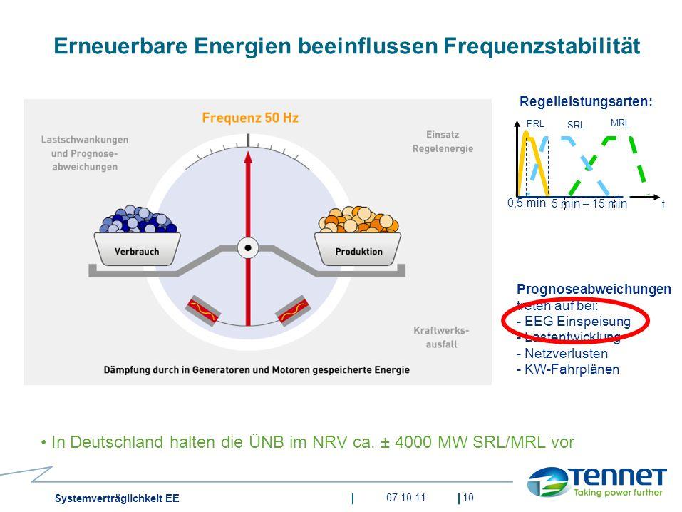 Erneuerbare Energien beeinflussen Frequenzstabilität