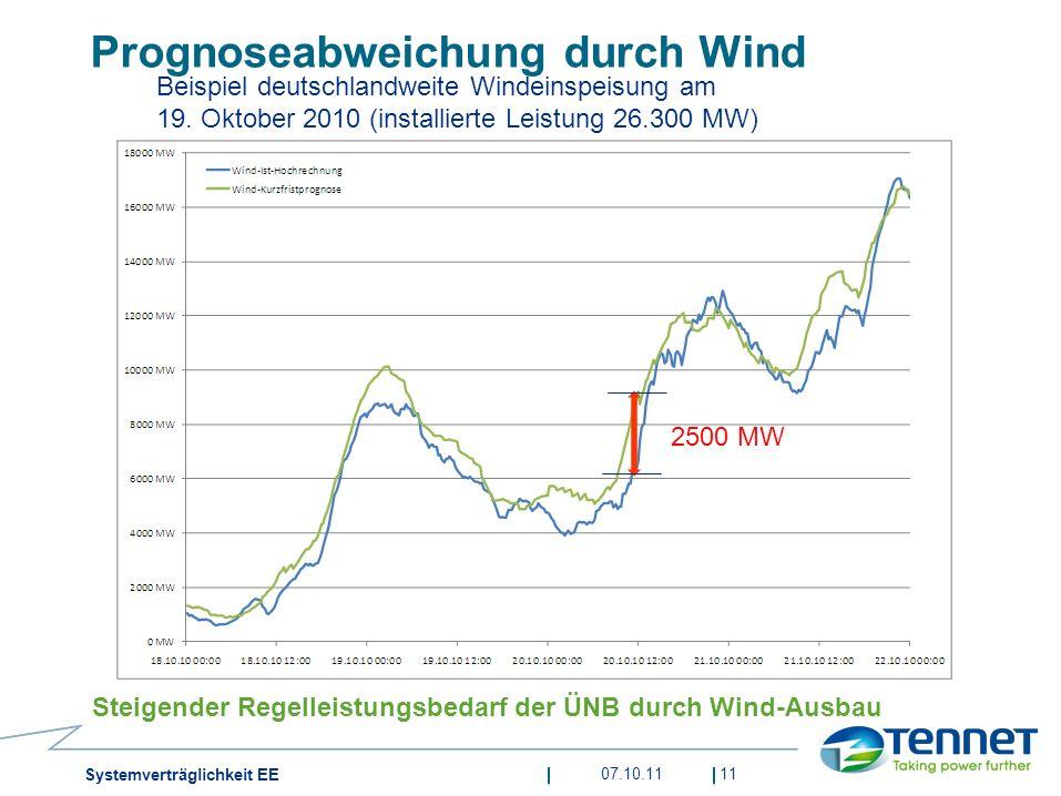 Prognoseabweichung durch Wind