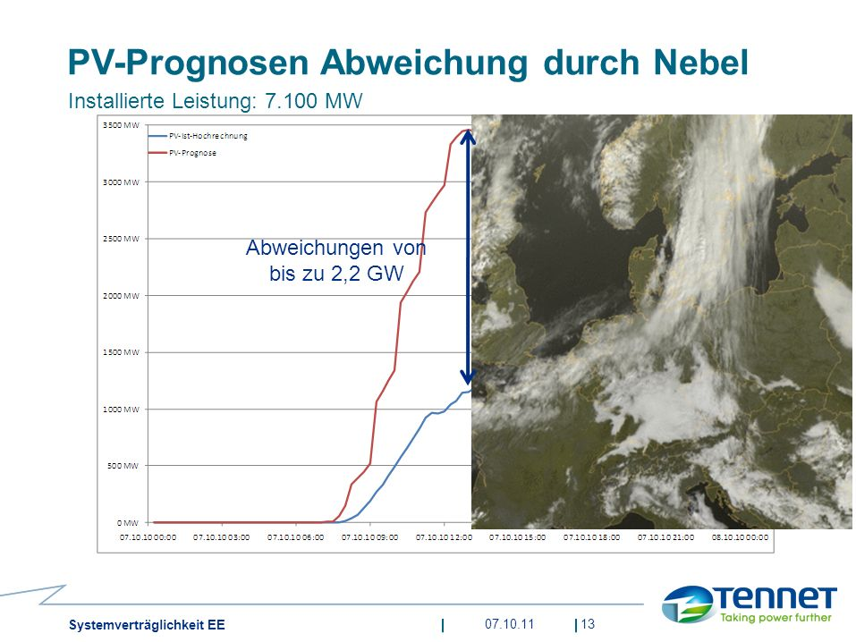 PV-Prognosen Abweichung durch Nebel