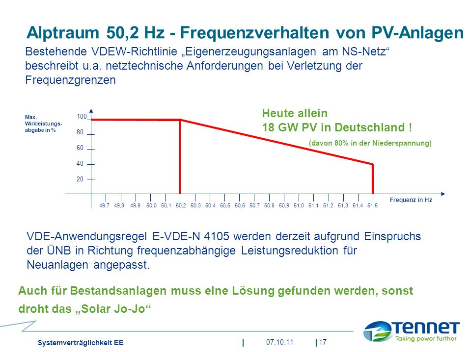 Alptraum 50,2 Hz - Frequenzverhalten von PV-Anlagen