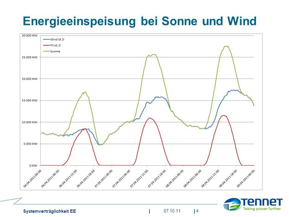 Energieeinspeisung bei Sonne und Wind