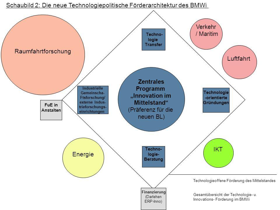 Schaubild 2: Die neue Technologiepolitische Förderarchitektur des BMWi