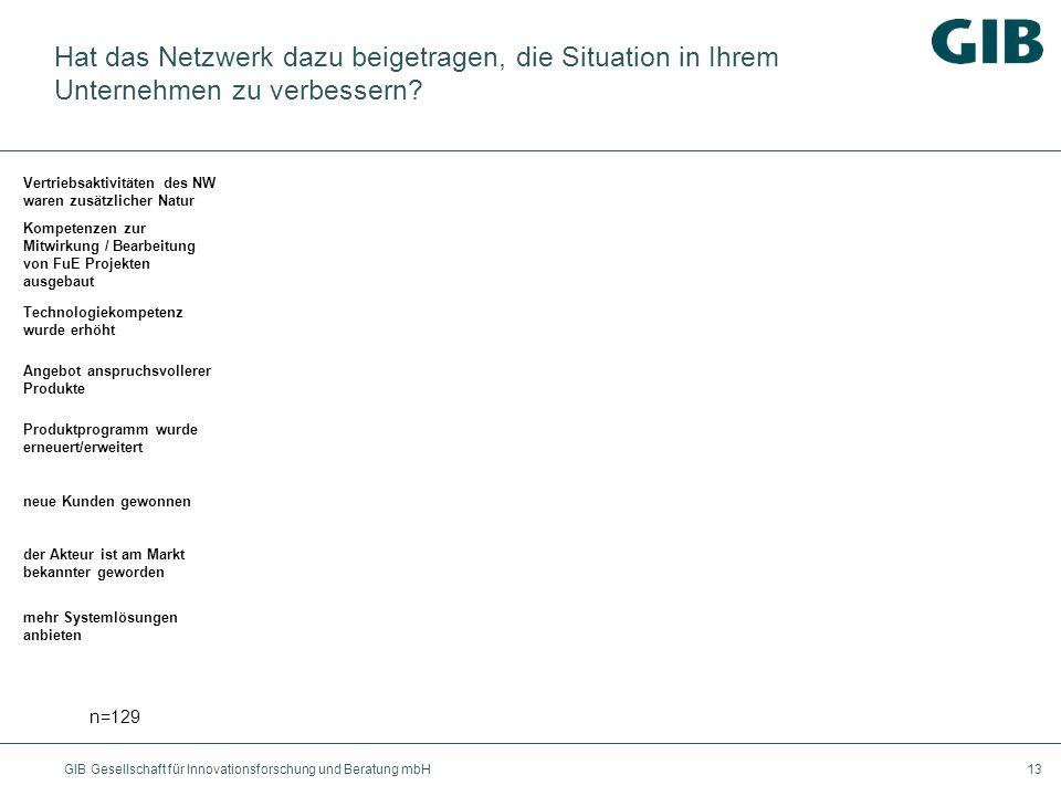 Hat das Netzwerk dazu beigetragen, die Situation in Ihrem Unternehmen zu verbessern