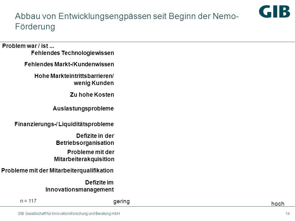 Abbau von Entwicklungsengpässen seit Beginn der Nemo-Förderung
