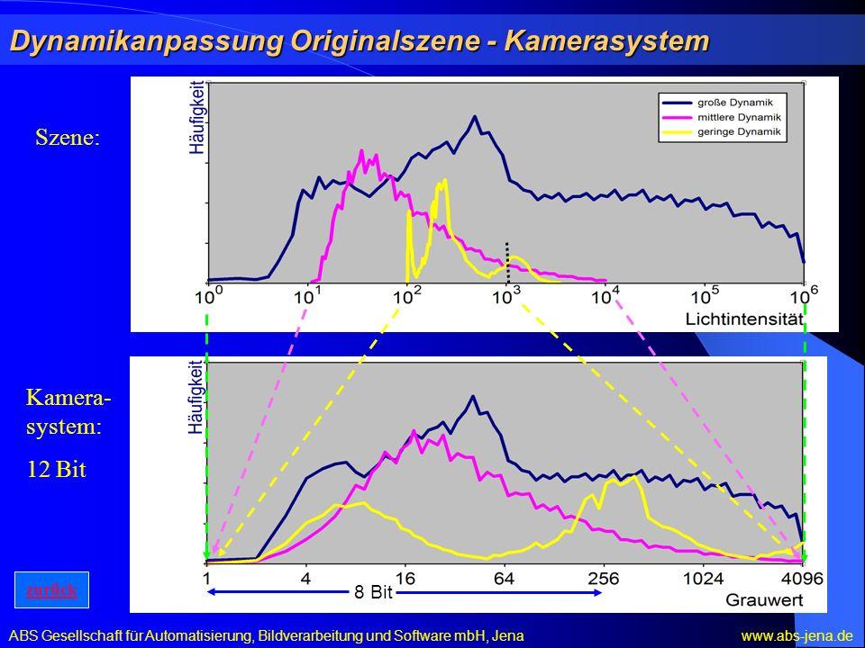 Dynamikanpassung Originalszene - Kamerasystem