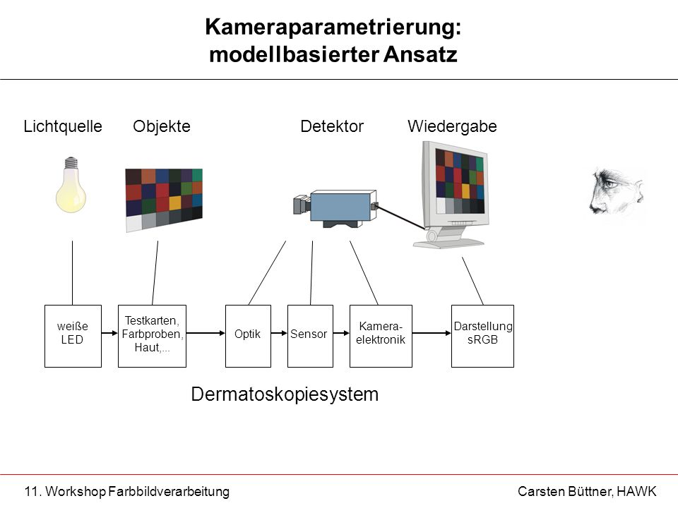 Kameraparametrierung: modellbasierter Ansatz