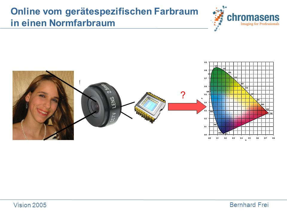 Online vom gerätespezifischen Farbraum in einen Normfarbraum