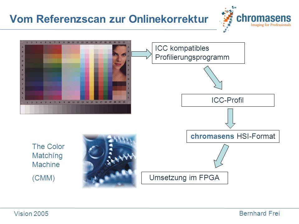 Vom Referenzscan zur Onlinekorrektur